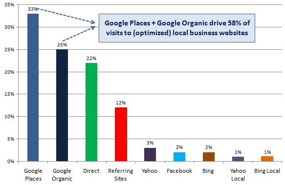 Website visits through traffic sources