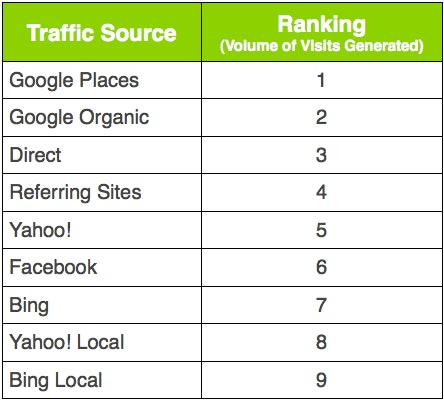 Ranking traffic sources