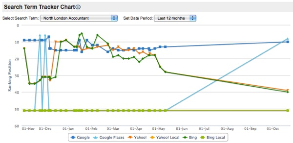 Search engine ranking report - line chart