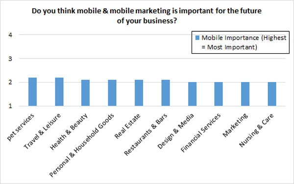 mobile marketing importance - industry