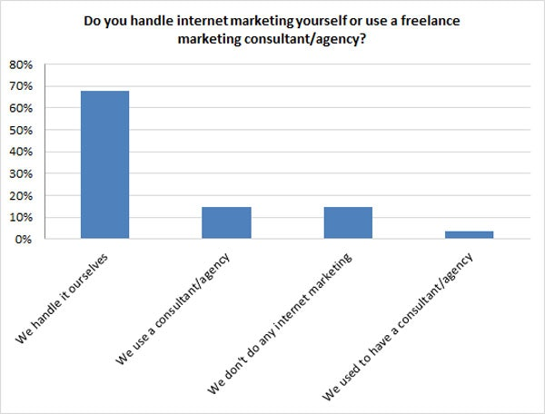 inhouse marketing vs outsourced marketing