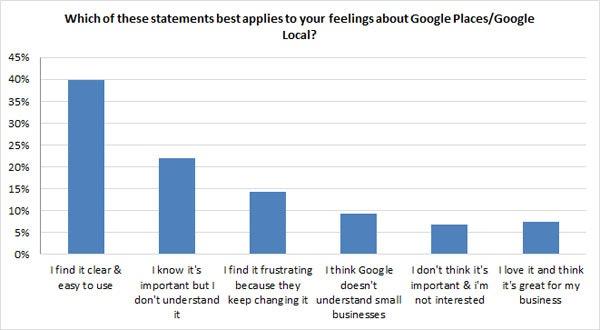 attitudes towards google places