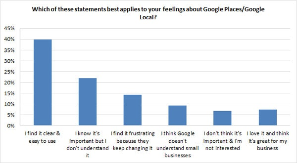 attitudes towards google places