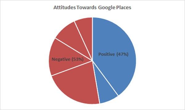 positive vs negative about google places