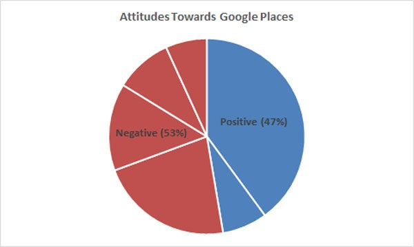 positive vs negative about google places