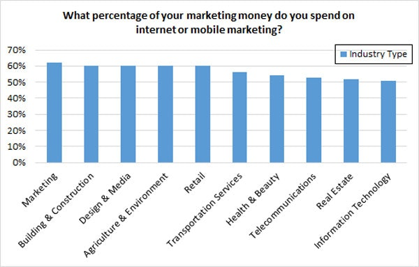 internet marketing budget - industry