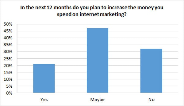 increase internet marketing spend