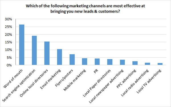 effective marketing channels