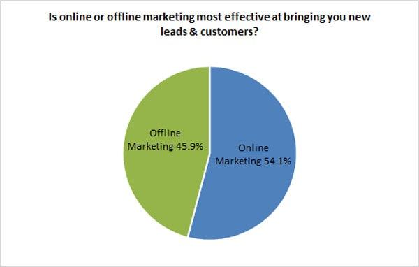 online vs offline marketing