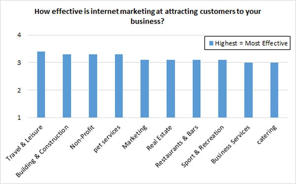 attracting customers with marketing - industry