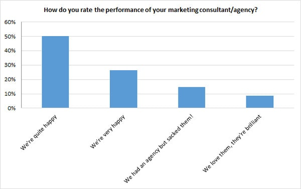 marketing agency attitudes