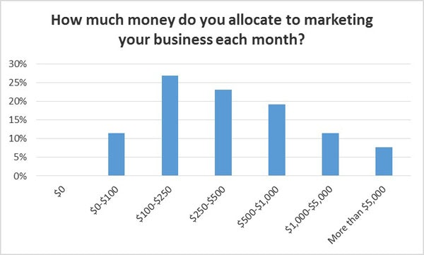 building & construction marketing budgets