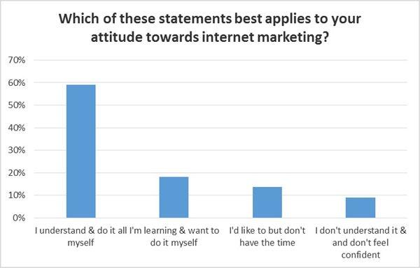 Attitude towards internet marketing