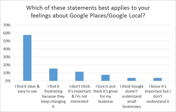 Feelings about Google Places or Local