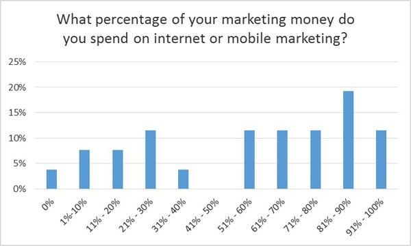 Budget for internet or mobile marketing