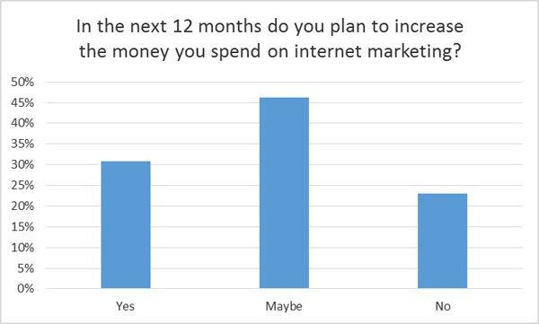 Increasing budget for internet marketing