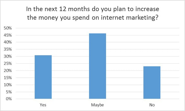 Increasing budget for internet marketing