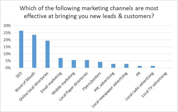 Effective channels bring leads and customers