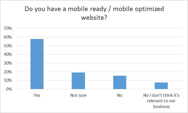 Mobile ready or optimized website