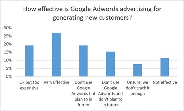 Effectiveness of Google Adwords for leads