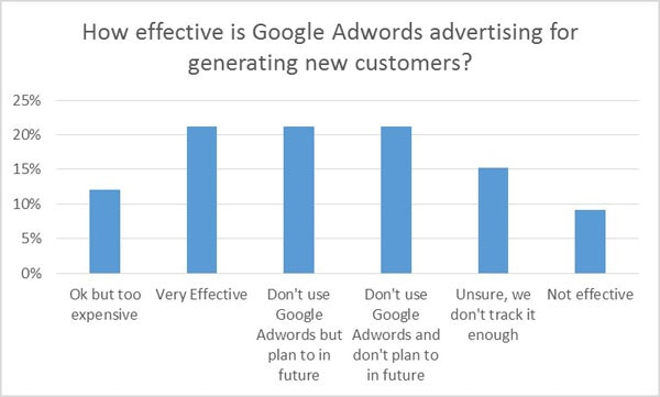 Google Adwords effectiveness