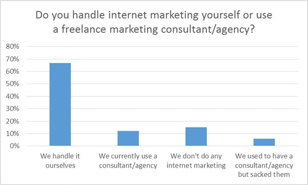 Handling internet marketing