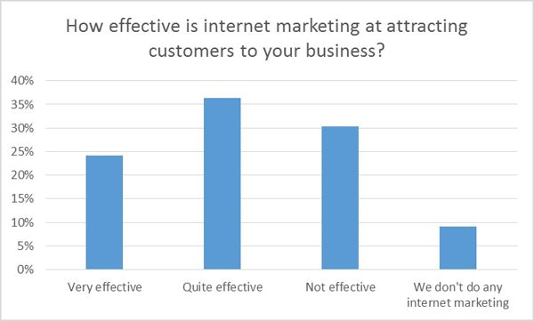 Internet marketing at attracting customers