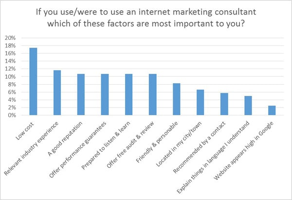 Important factors for marketing consultants