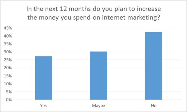 Increase budget for internet marketing
