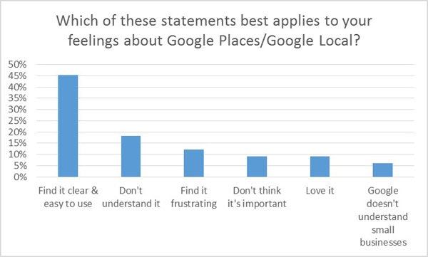 Attitude towards Google Places/Local