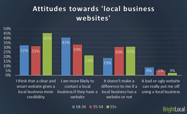 Attitudes toward business websites by age