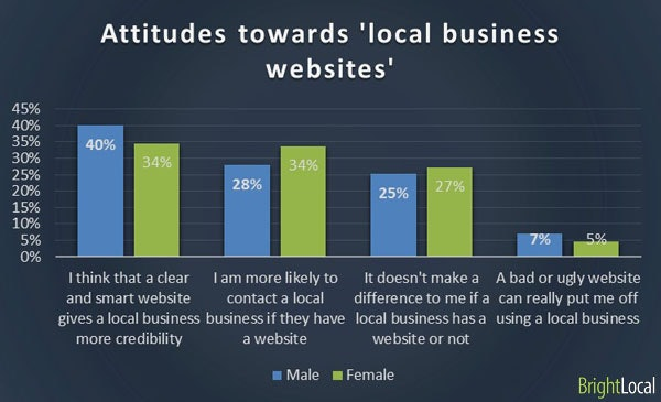 Attitude towards business website by gender