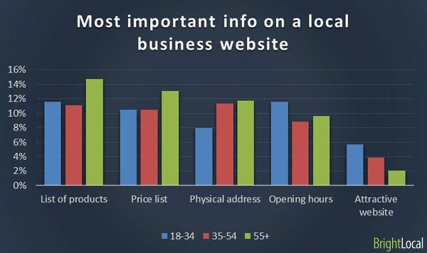 Important information on business website by age