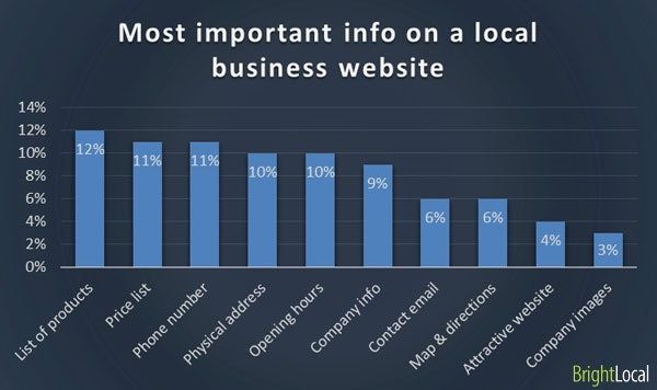 Important information on a business website