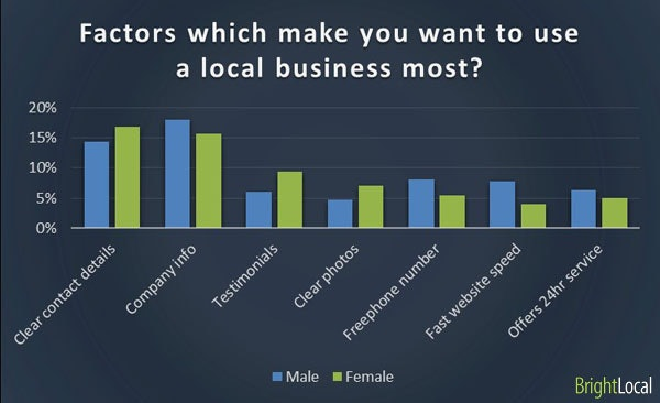 Factors in using local business by gender