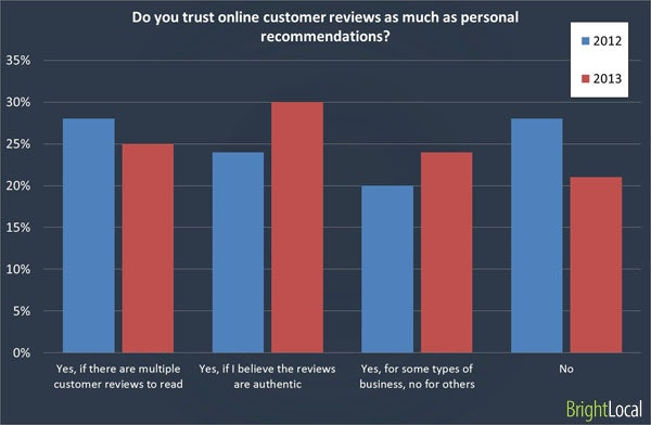 Online reviews same as personal recommendations