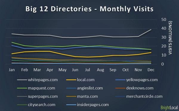 Big 12 online Directories - Monthly visits