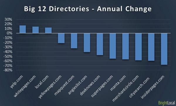 Big 12 online Directories – Annual Change