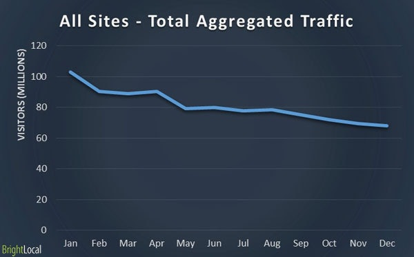 Online Directories - Total Aggregated Traffic