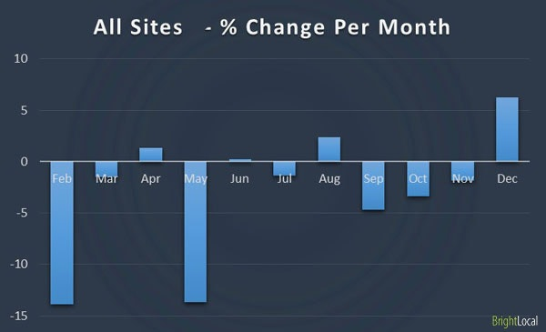Online Directories - Percentage Change Per Month