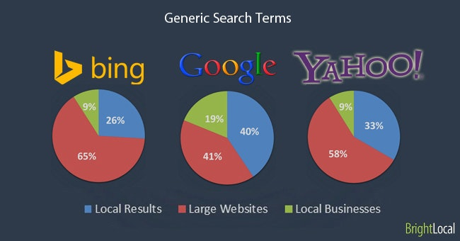 Generic Search Terms