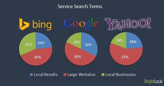 Service Search Terms