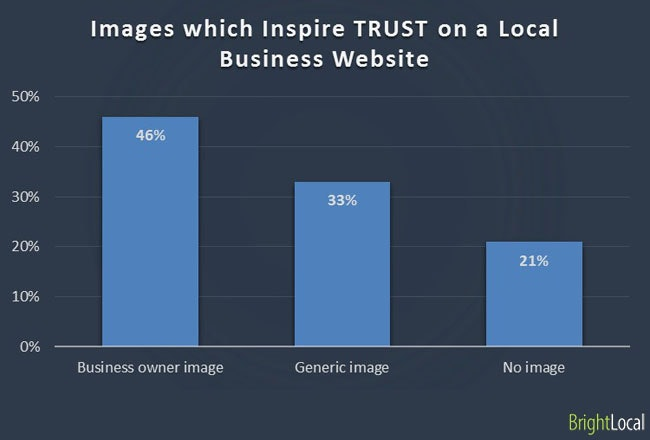 Images inspire trust on business website