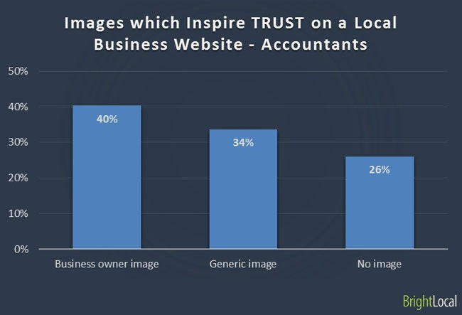 Images inspire trust on business website - Accountants