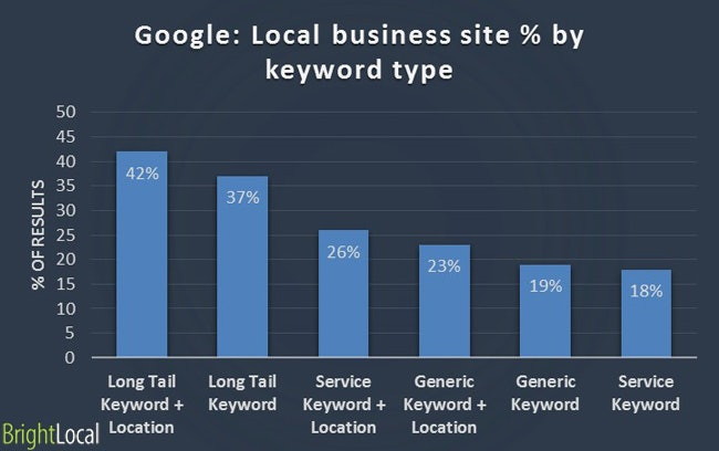 Google: Local business site - keyword type