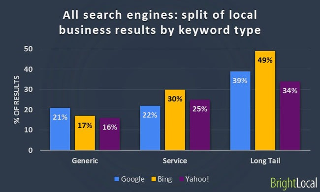 Local business results by keyword type