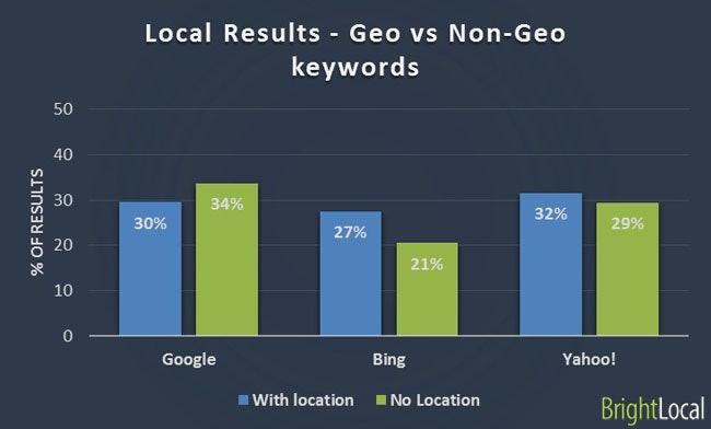 Local results - geo vs non-geo keywords