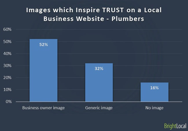 Images inspire trust on business website - Plumbers