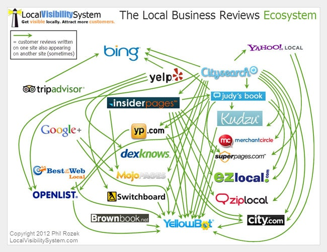The Local Business Reviews Ecosystem