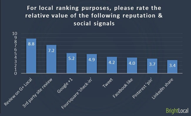 For local ranking purposes, please rate the relative value of the following reputation & social signals